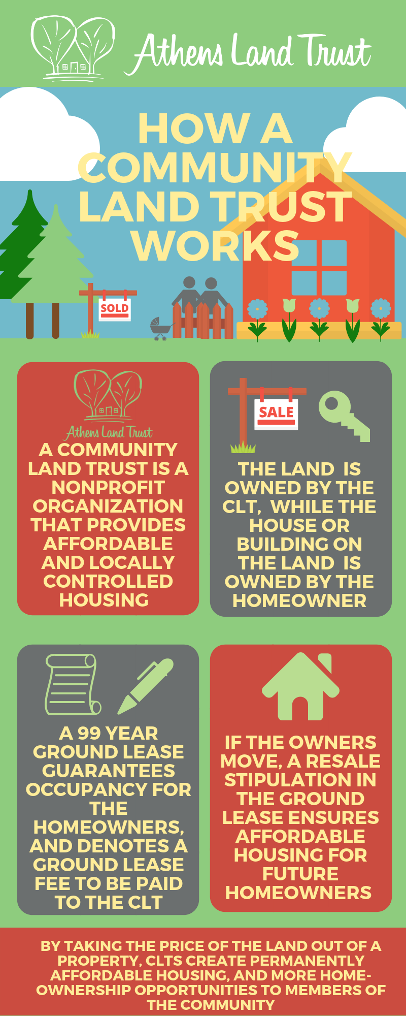 By taking the price of the land out of a property, CLTs like Athens Land Trust create permanently affordable housing, and more homeownership opportunities to members of the community.