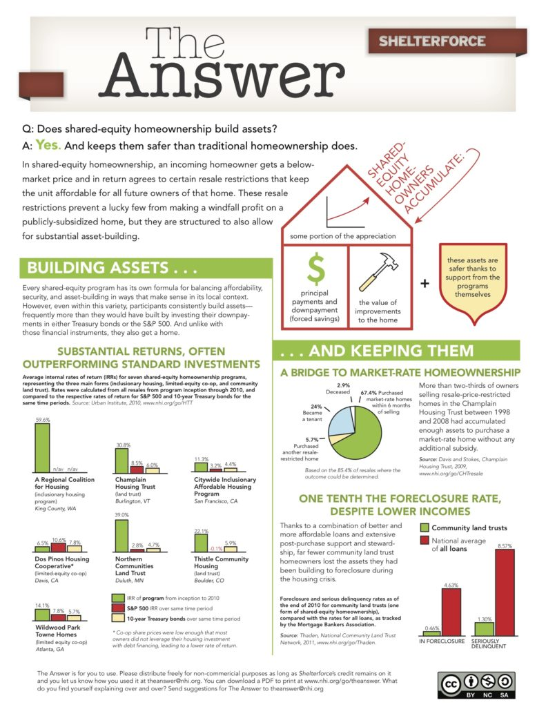 [Diagram and text courtesy Shelterforce.org] Does shared-equity homeownership build assets? Yes. And keeps them safer than traditional homeownership does. Various graphs and charts follow to back up this assertion. Image links to pdf version.